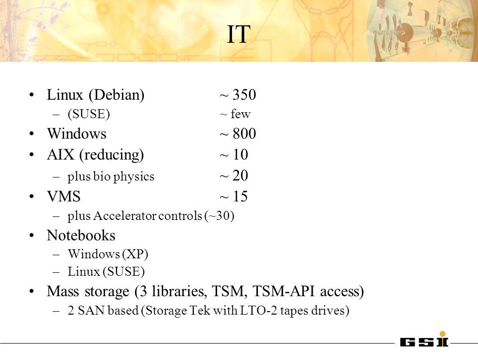 IT Linux (Debian) ~ 350 Windows ~ 800 AIX (reducing) ~ 10 VMS ~ 15