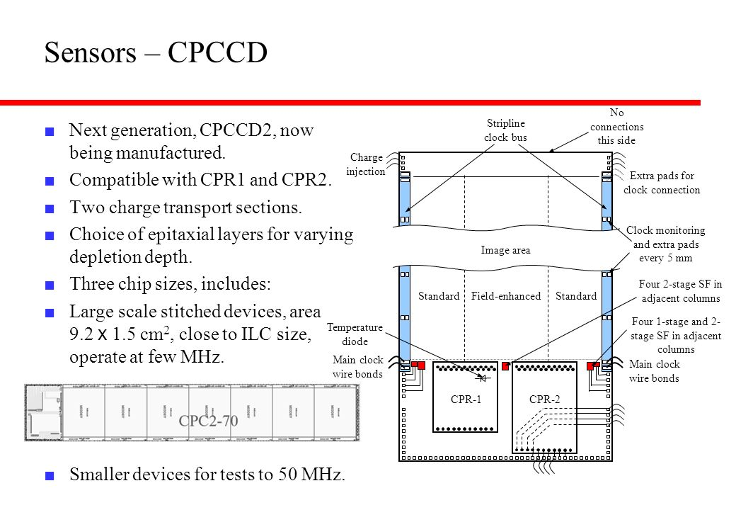 Sensors – CPCCD Next generation, CPCCD2, now being manufactured.