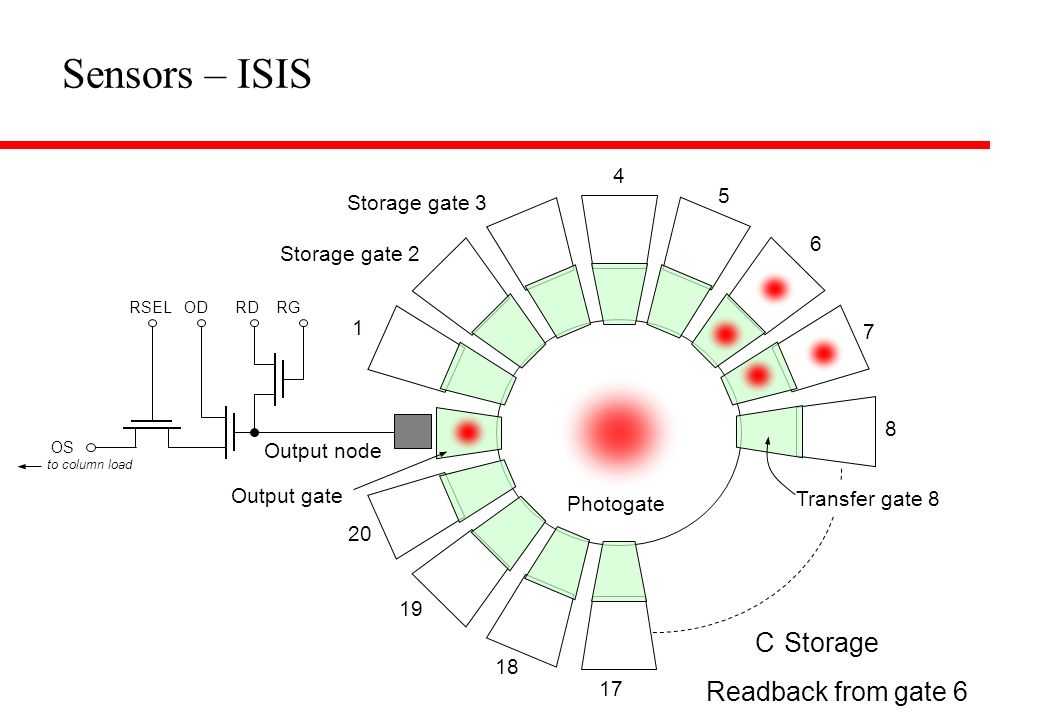 Sensors – ISIS Charge generation Transfer Storage Readback from gate 6