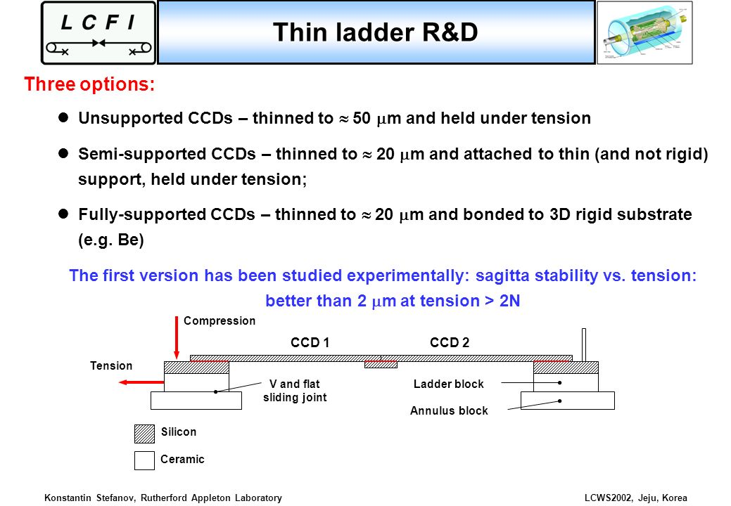 Thin ladder R&D Three options: