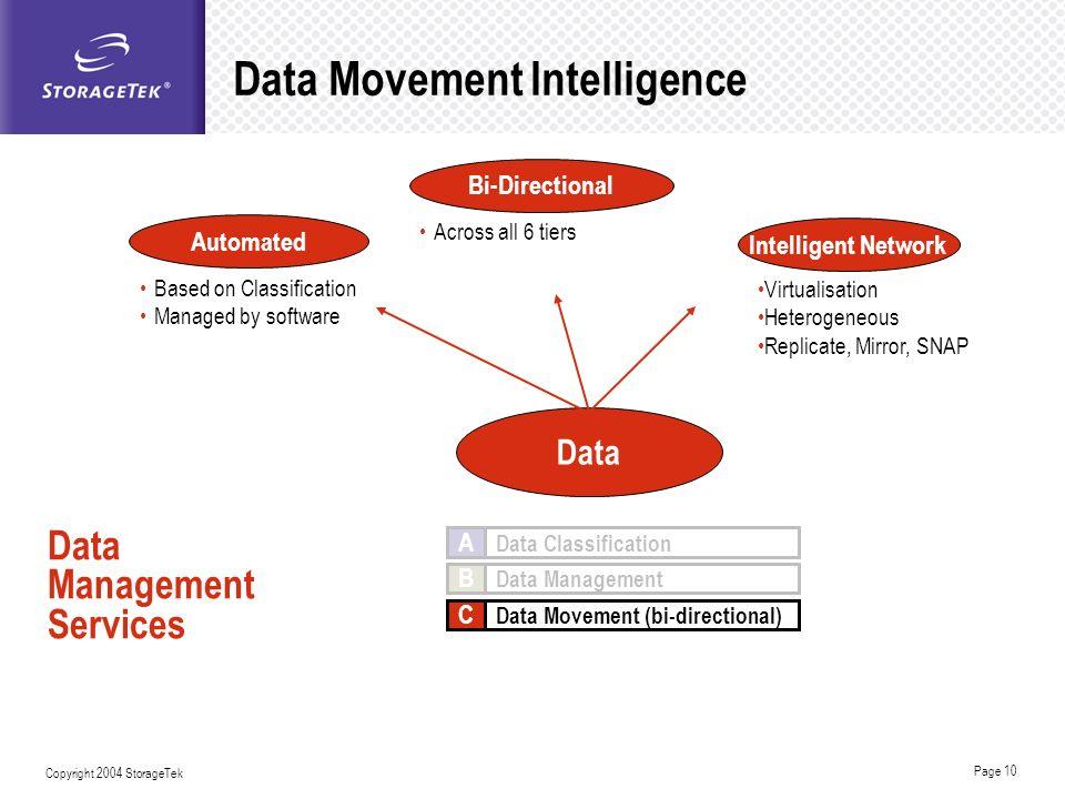 Data Movement Intelligence