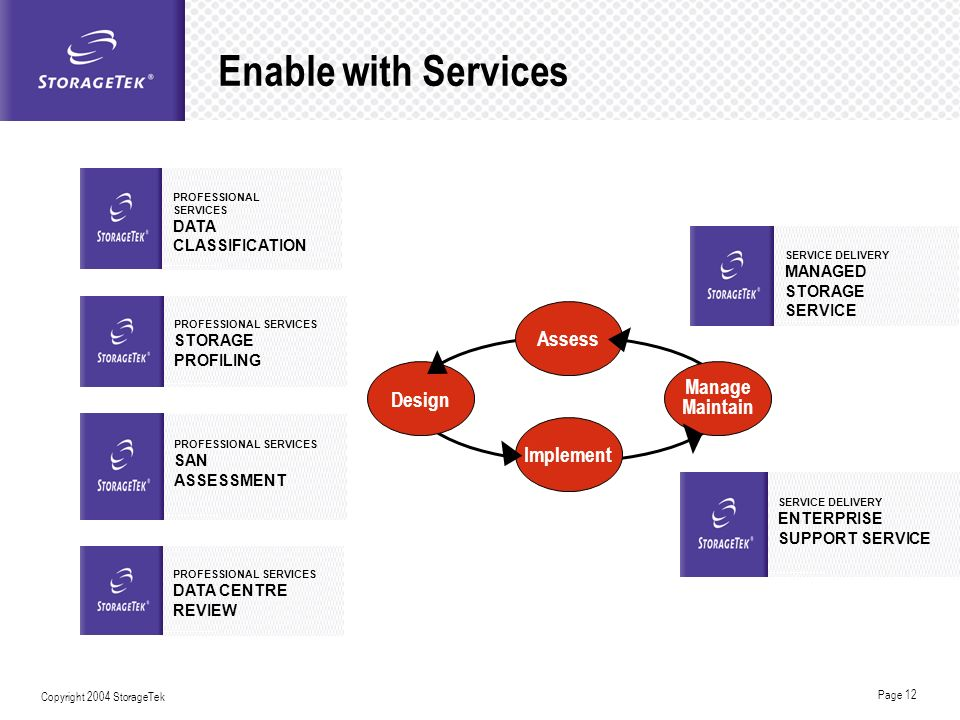 Enable with Services Assess Manage Design Maintain Implement DATA