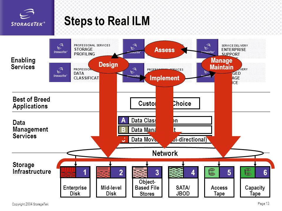 Steps to Real ILM Network 4 1 3 5 2 6 Assess Implement Design Manage