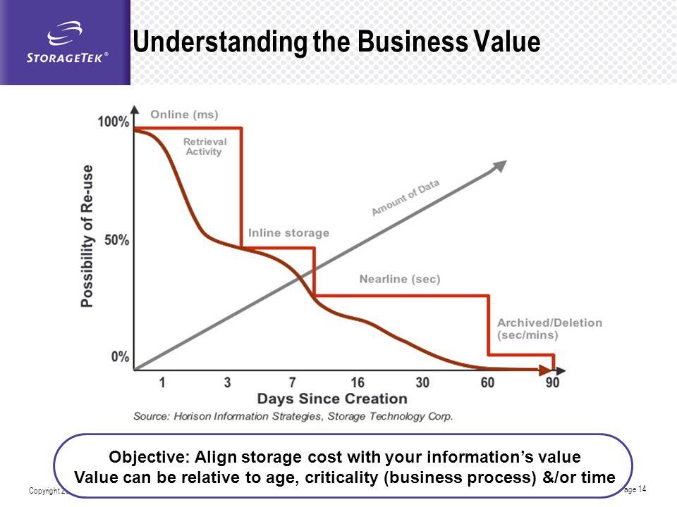 Understanding the Business Value