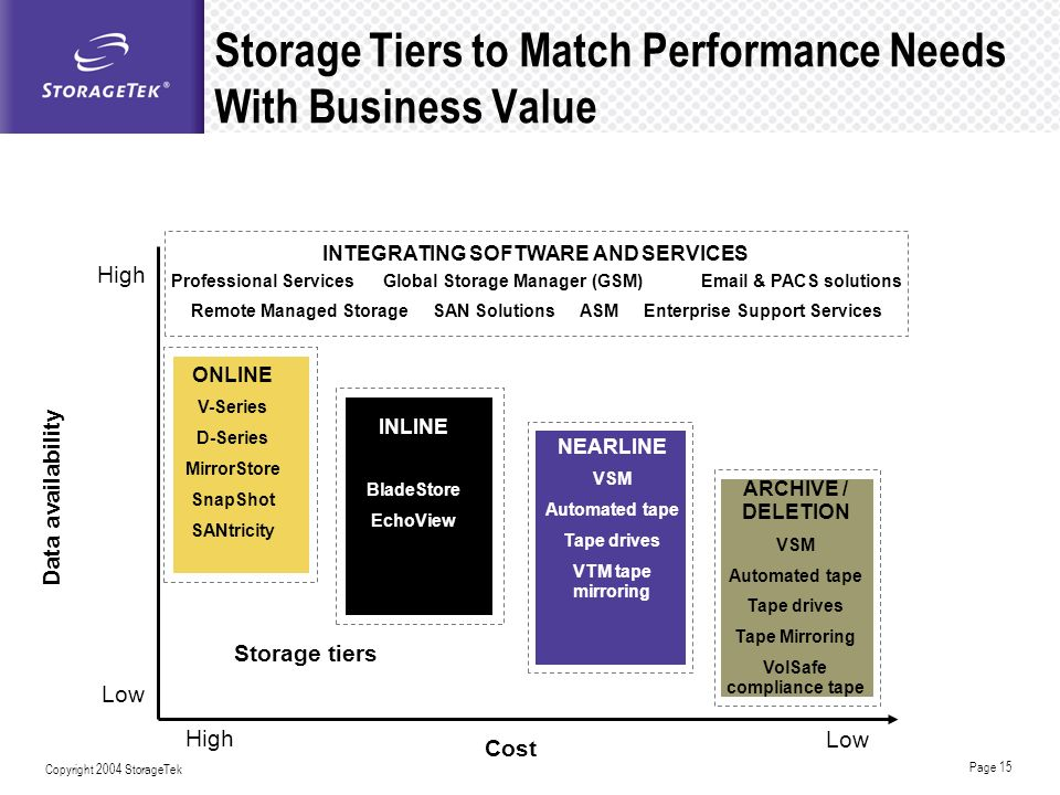 Storage Tiers to Match Performance Needs With Business Value