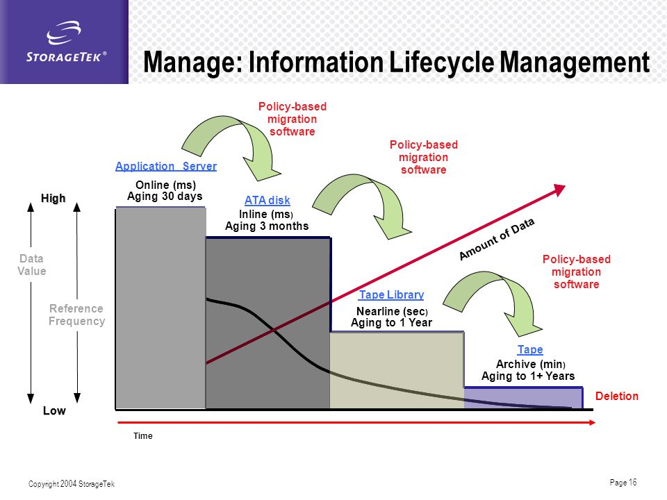 Manage: Information Lifecycle Management