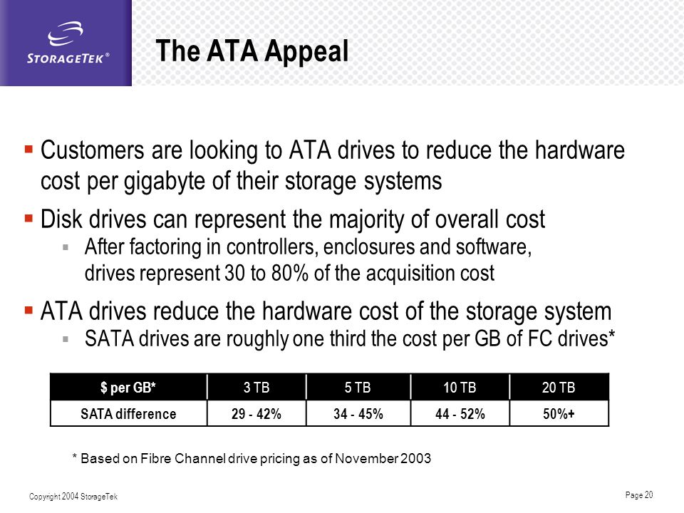 The ATA Appeal Customers are looking to ATA drives to reduce the hardware cost per gigabyte of their storage systems.
