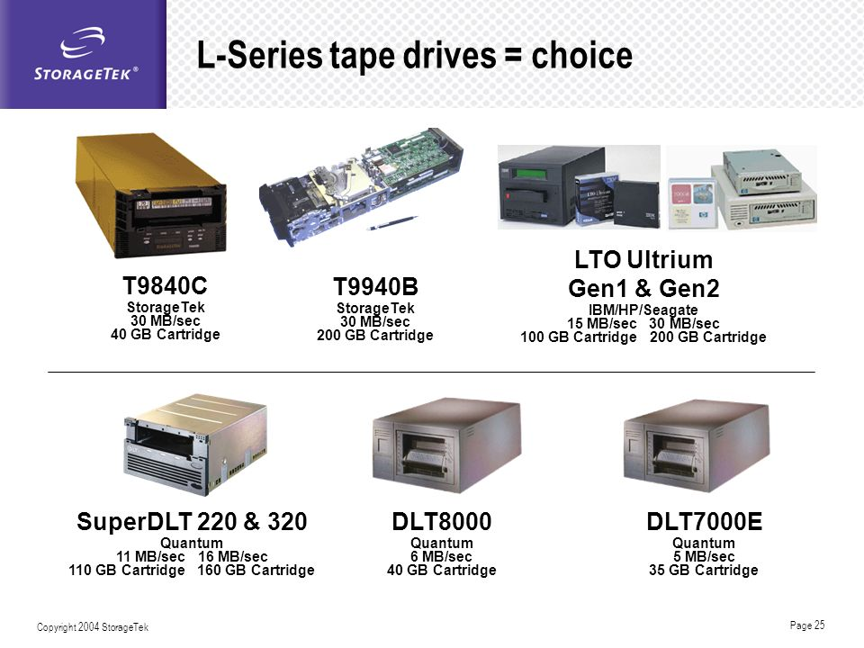 L-Series tape drives = choice