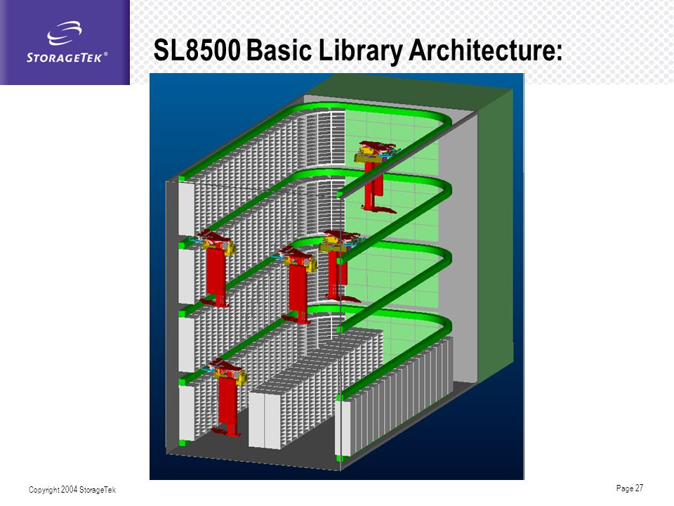SL8500 Basic Library Architecture: