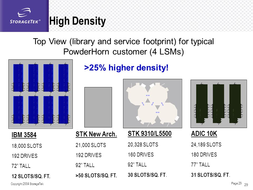 High Density Top View (library and service footprint) for typical