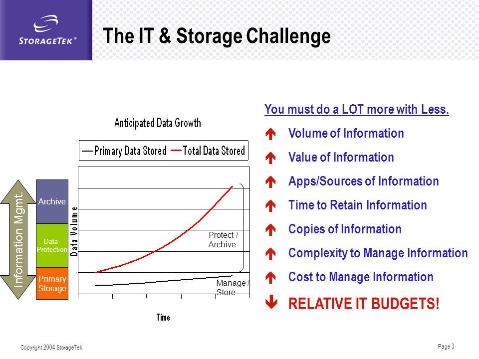 The IT & Storage Challenge