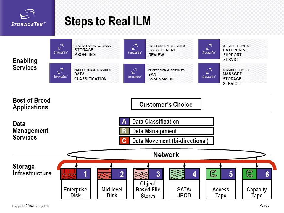 Steps to Real ILM Network 4 1 3 5 2 6 Enabling Services Best of Breed