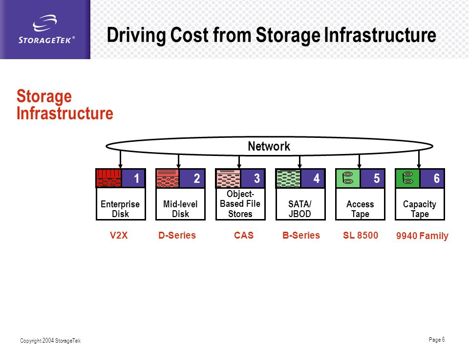Driving Cost from Storage Infrastructure