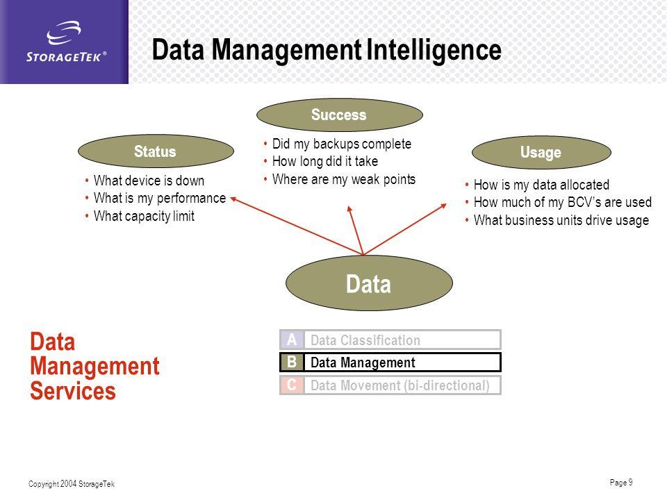 Data Management Intelligence