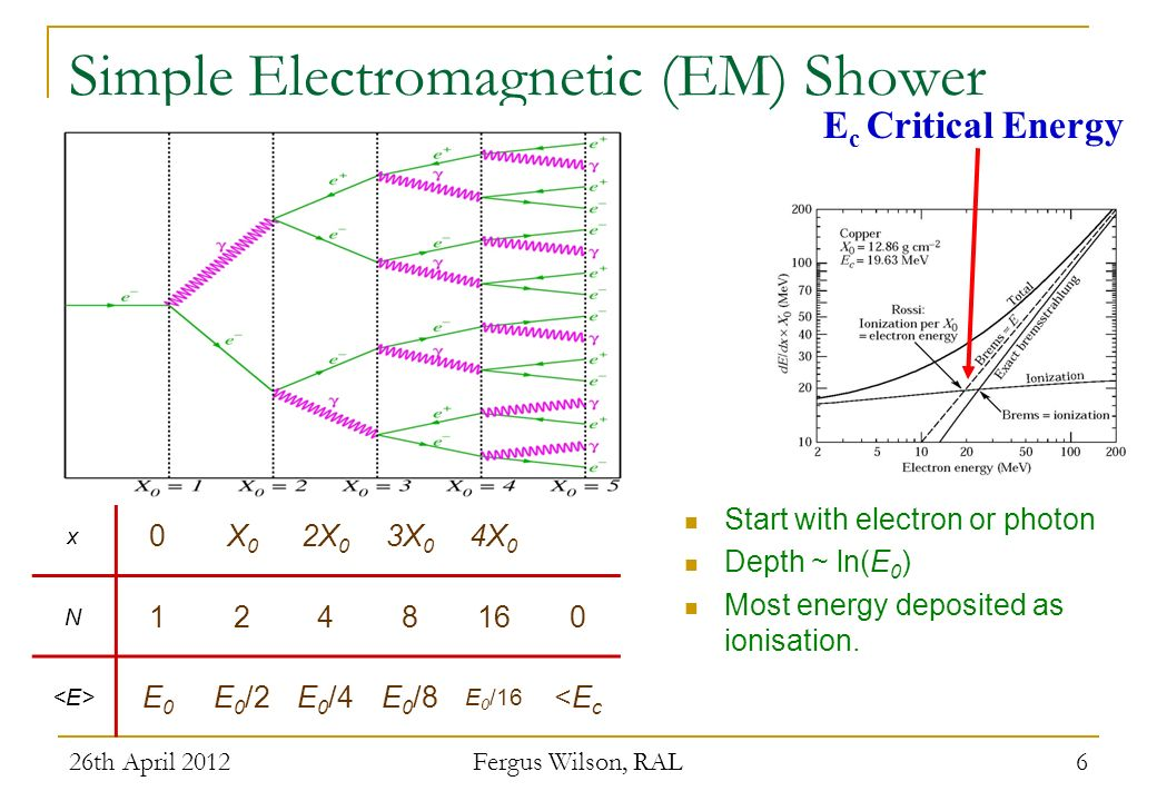 Simple Electromagnetic (EM) Shower
