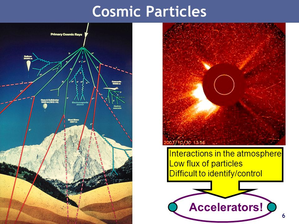 Cosmic Particles Accelerators! Interactions in the atmosphere
