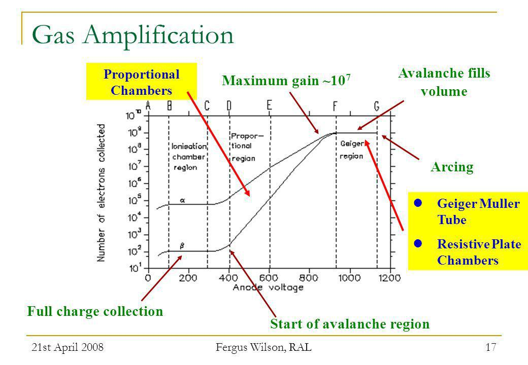 Gas Amplification Avalanche fills volume Maximum gain ~107 Arcing