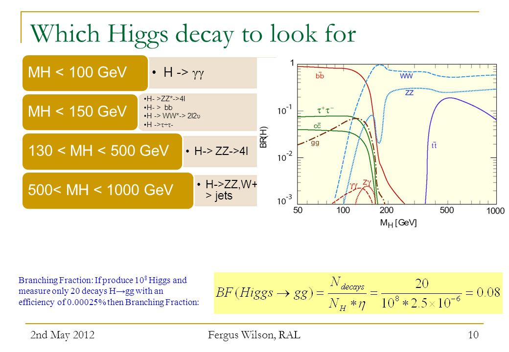 Which Higgs decay to look for
