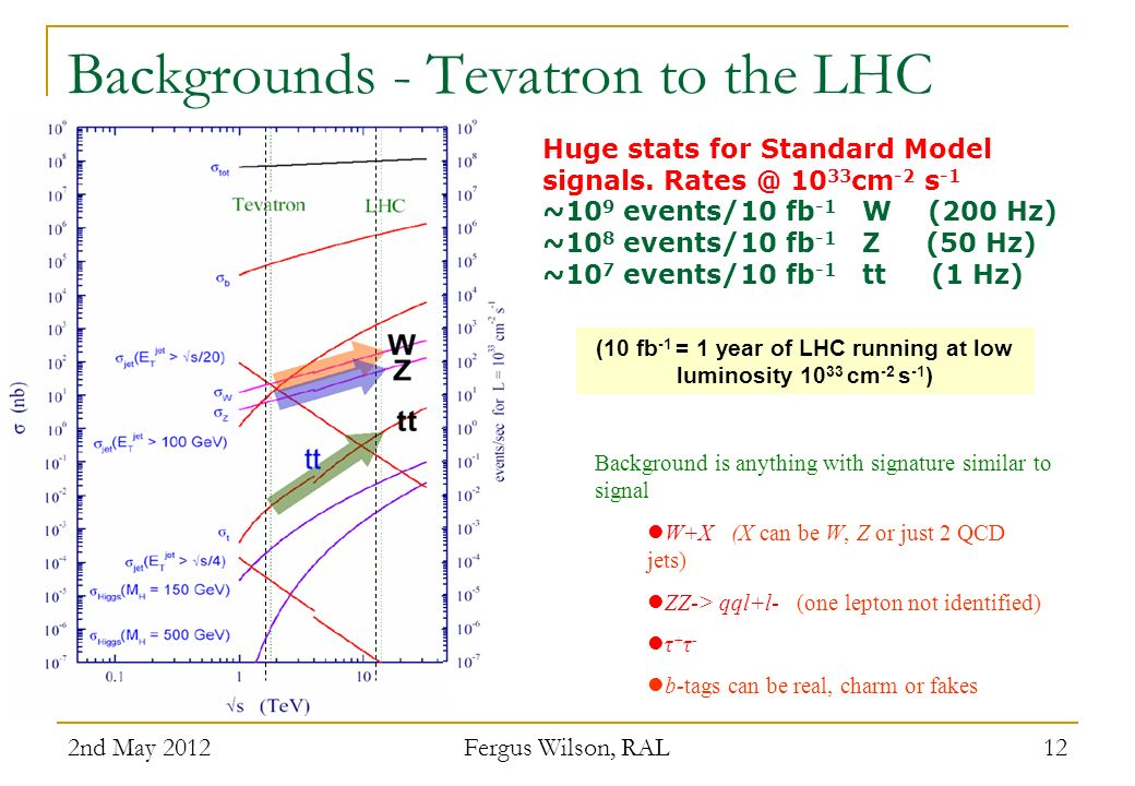 Backgrounds - Tevatron to the LHC