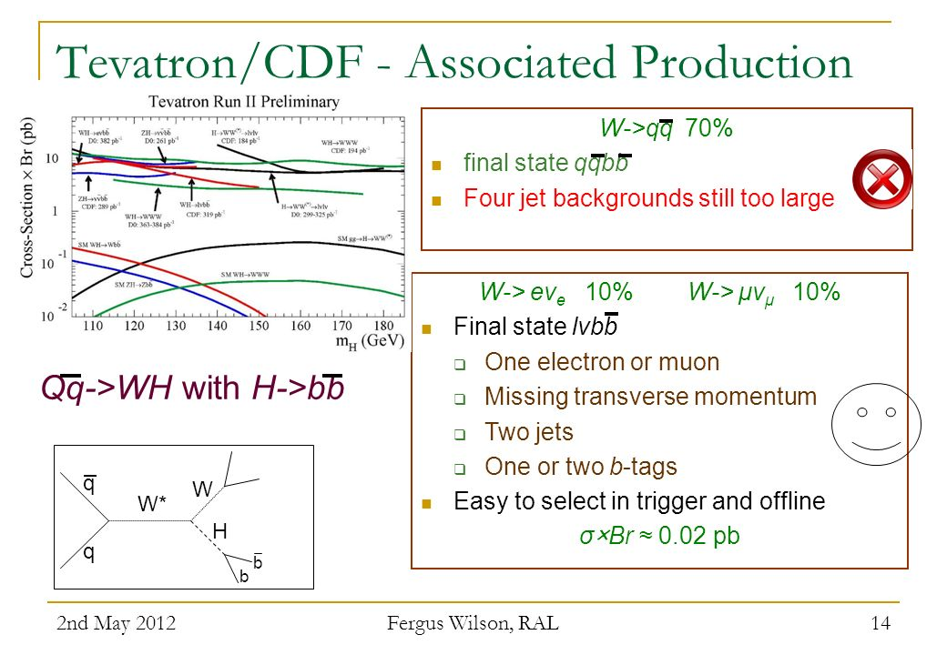 Tevatron/CDF - Associated Production