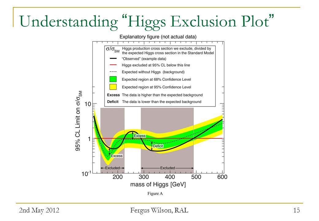 Understanding Higgs Exclusion Plot