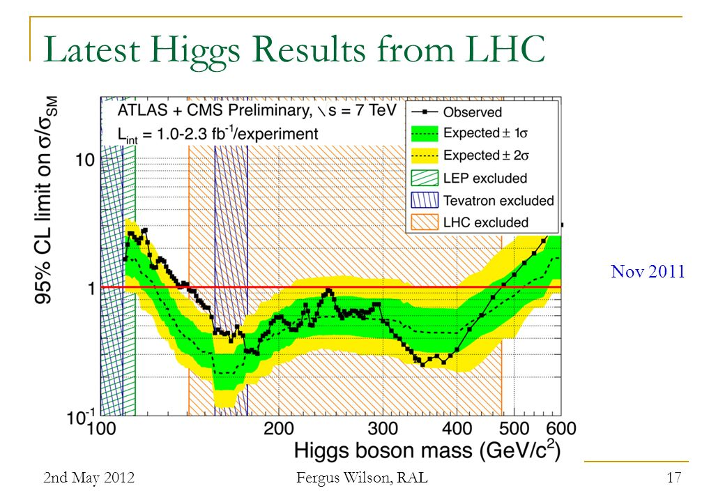 Latest Higgs Results from LHC