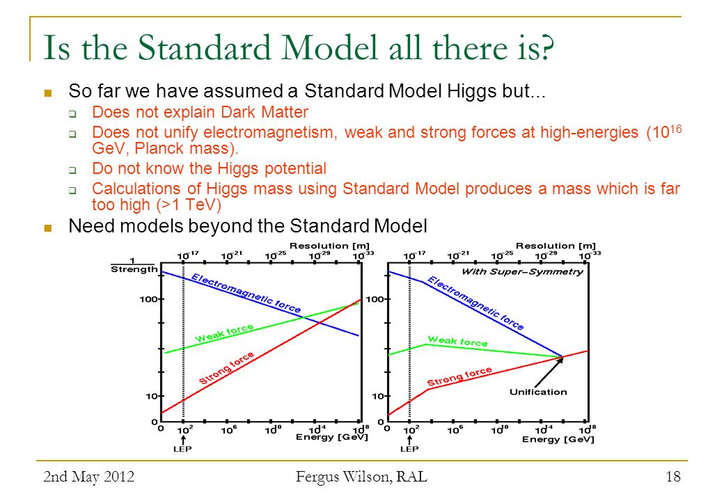 Is the Standard Model all there is