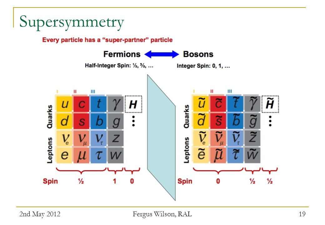 Supersymmetry 2nd May 2012 Fergus Wilson, RAL