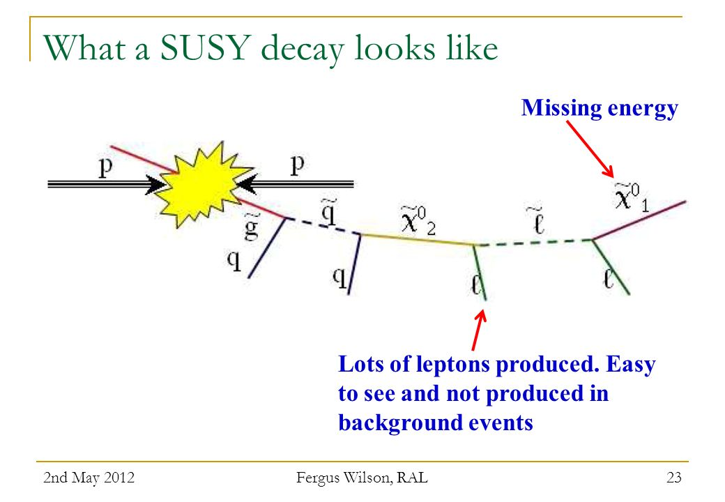 What a SUSY decay looks like