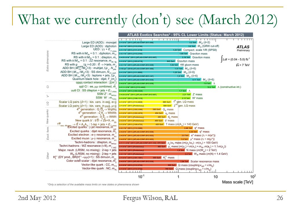 What we currently (don't) see (March 2012)