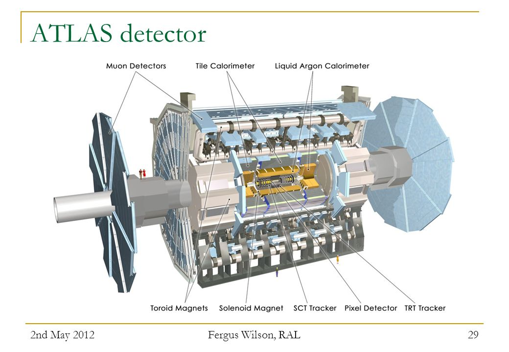 ATLAS detector 2nd May 2012 Fergus Wilson, RAL