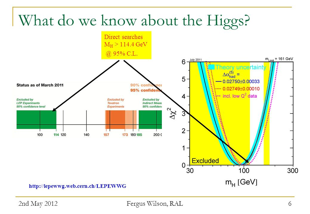 What do we know about the Higgs