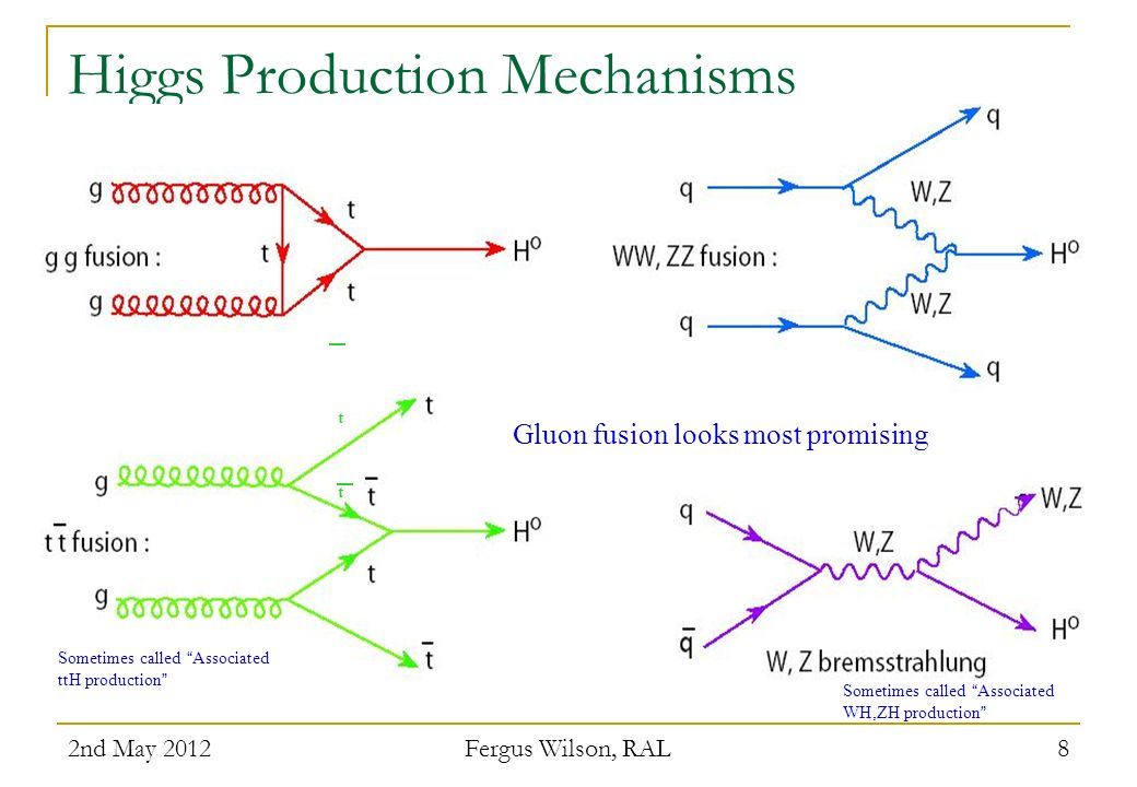 Higgs Production Mechanisms