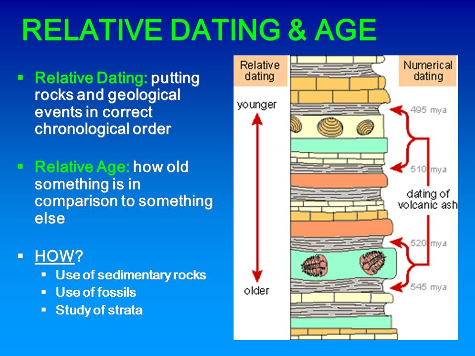 how is relative dating used in geology University in 1969 dave then taught geology for five years at new york university relative dating forms the basis of all absolute dating.