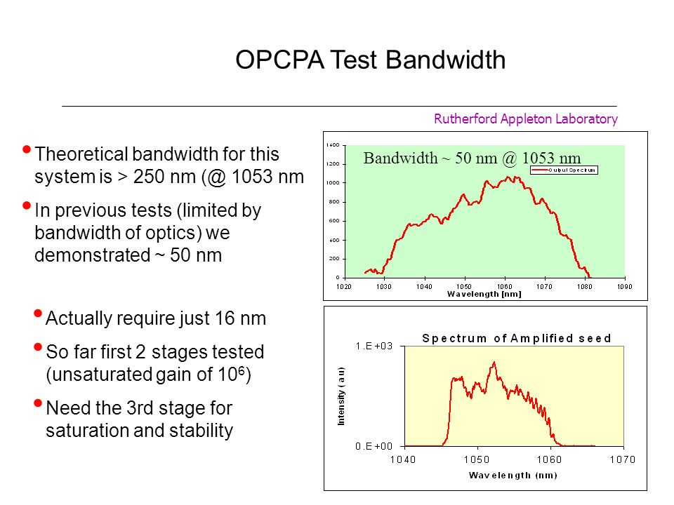 OPCPA Test Bandwidth Rutherford Appleton Laboratory. Bandwidth ~ 50 nm @ 1053 nm. Theoretical bandwidth for this system is > 250 nm (@ 1053 nm.