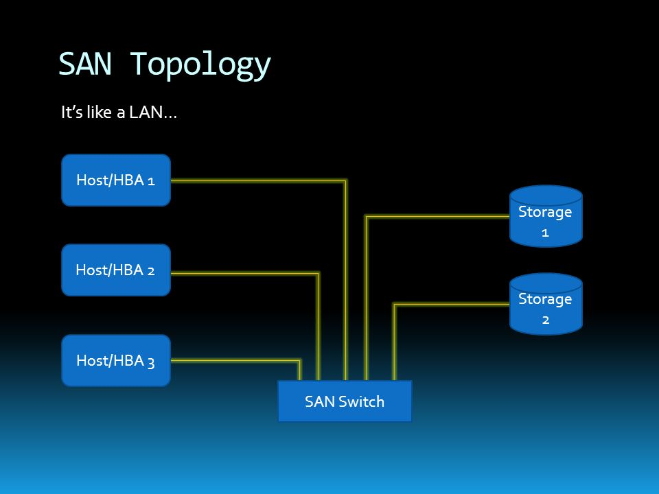 SAN Topology It's like a LAN... Host/HBA 1 Storage 1 Host/HBA 2