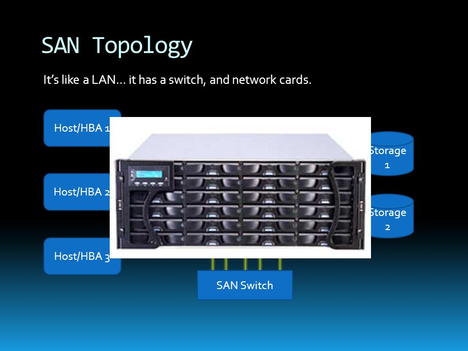 SAN Topology It's like a LAN... it has a switch, and network cards.