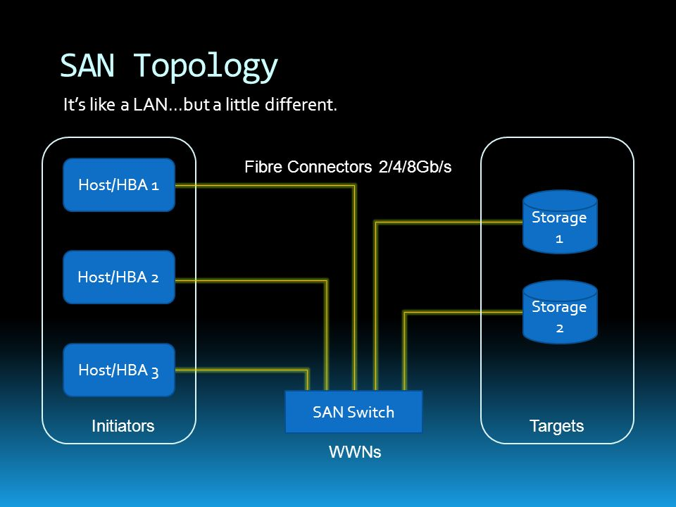 SAN Topology It's like a LAN...but a little different.