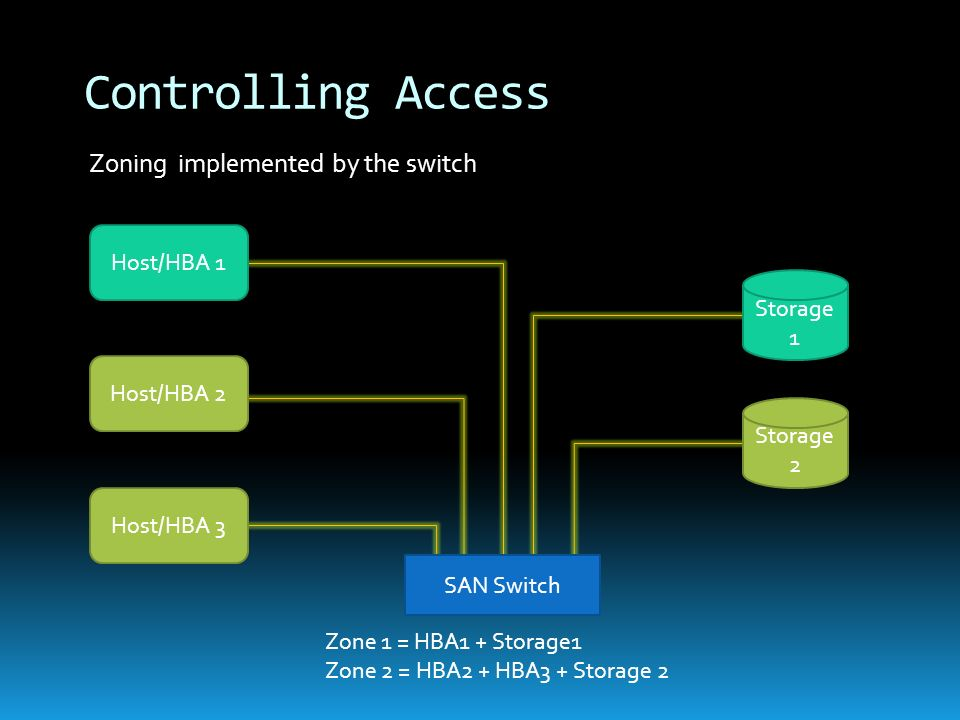 Controlling Access Zoning implemented by the switch Host/HBA 1