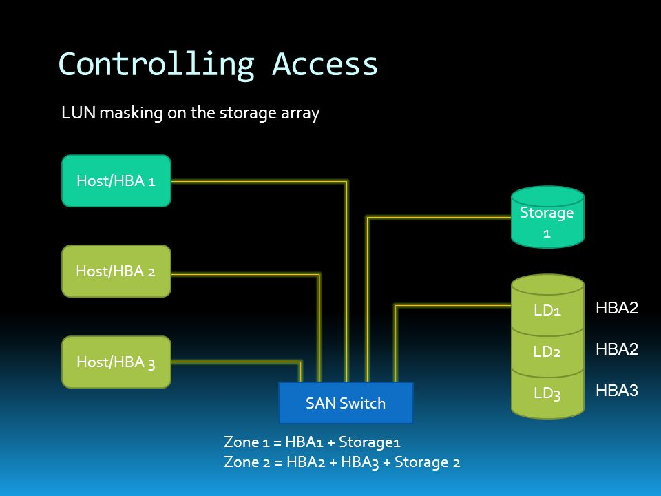 Controlling Access LUN masking on the storage array Host/HBA 1