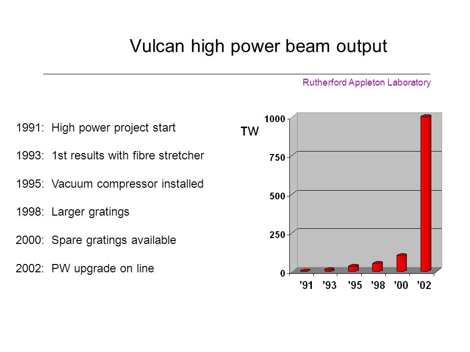 Vulcan high power beam output