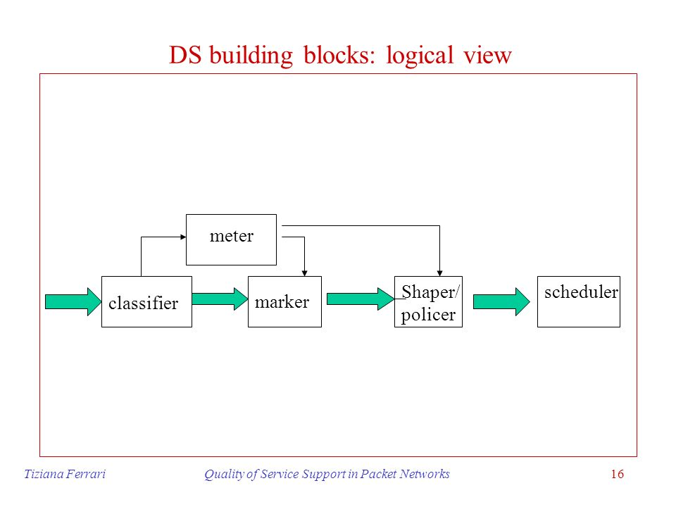 DS building blocks: logical view