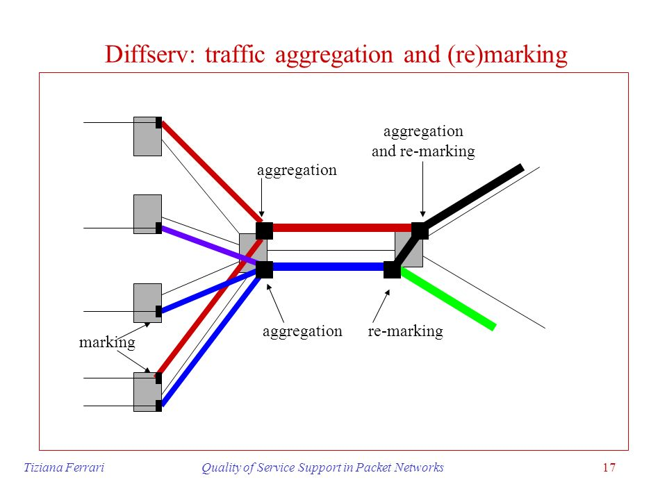 Diffserv: traffic aggregation and (re)marking