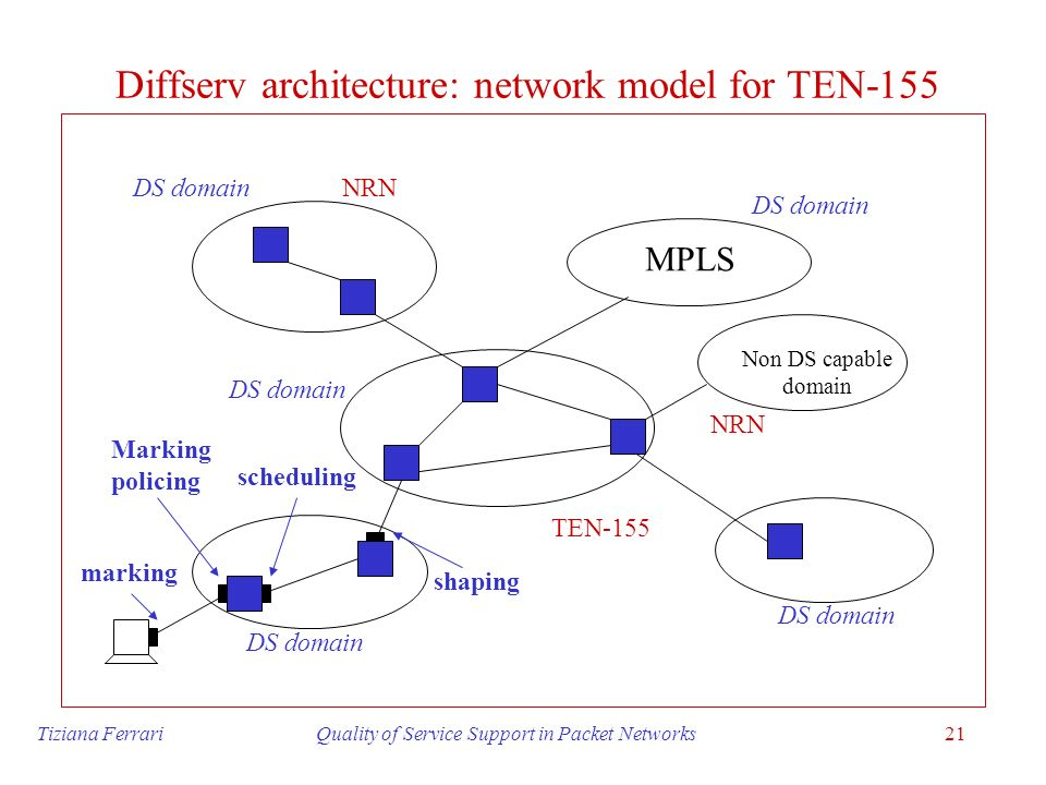 Diffserv architecture: network model for TEN-155