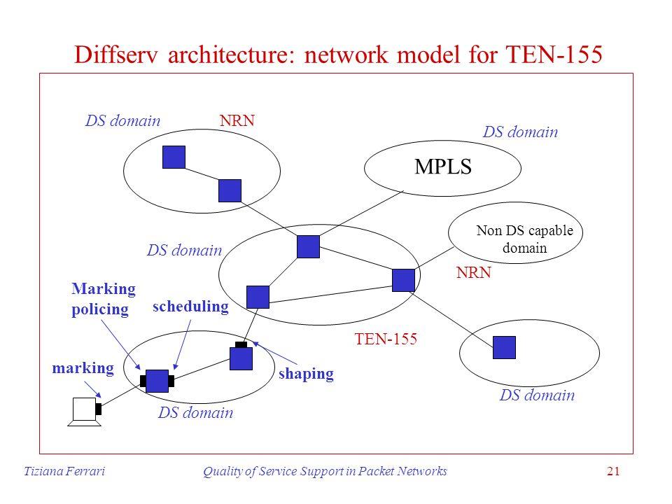Diffserv architecture: network model for TEN-155