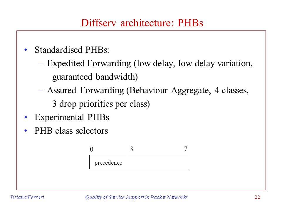 Diffserv architecture: PHBs