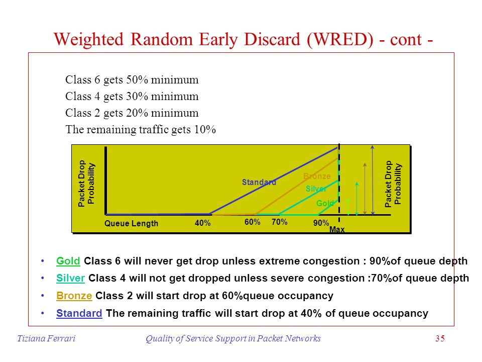 Weighted Random Early Discard (WRED) - cont -