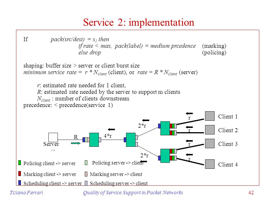 Service 2: implementation