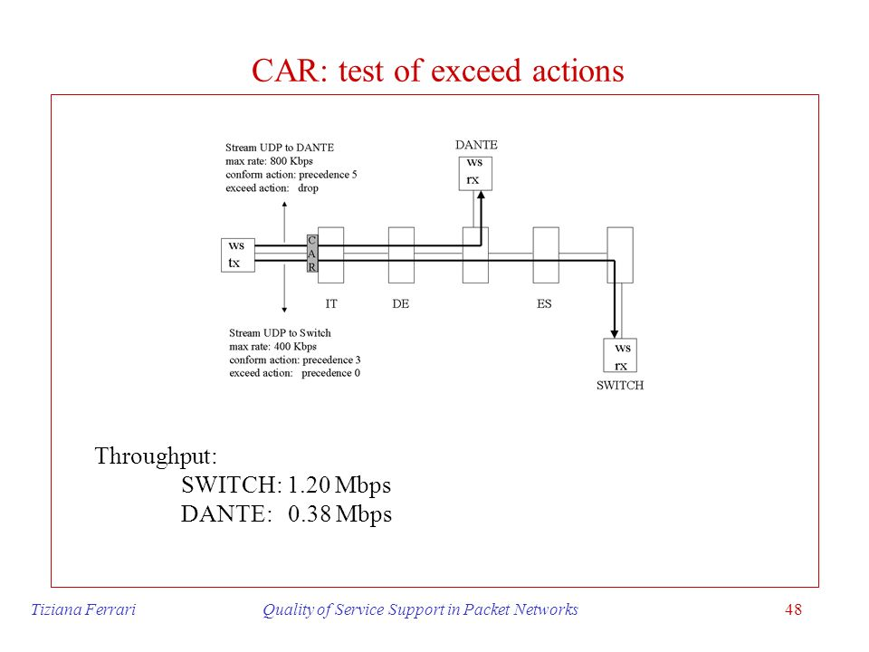 CAR: test of exceed actions