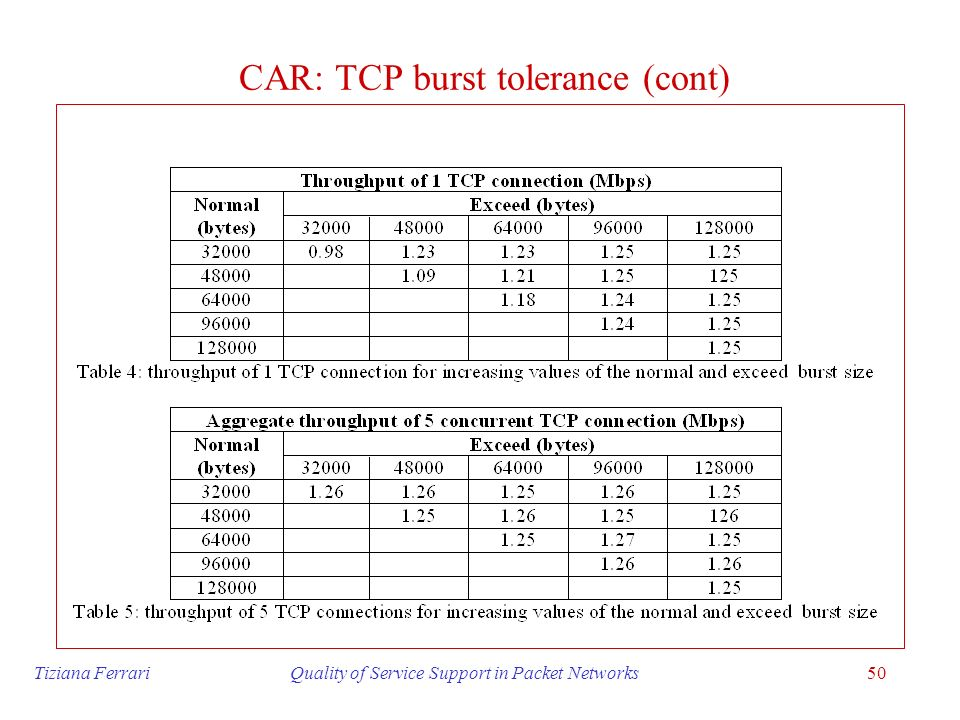 CAR: TCP burst tolerance (cont)